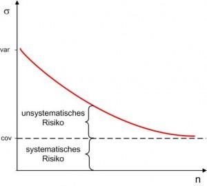 Systematisches-Risiko